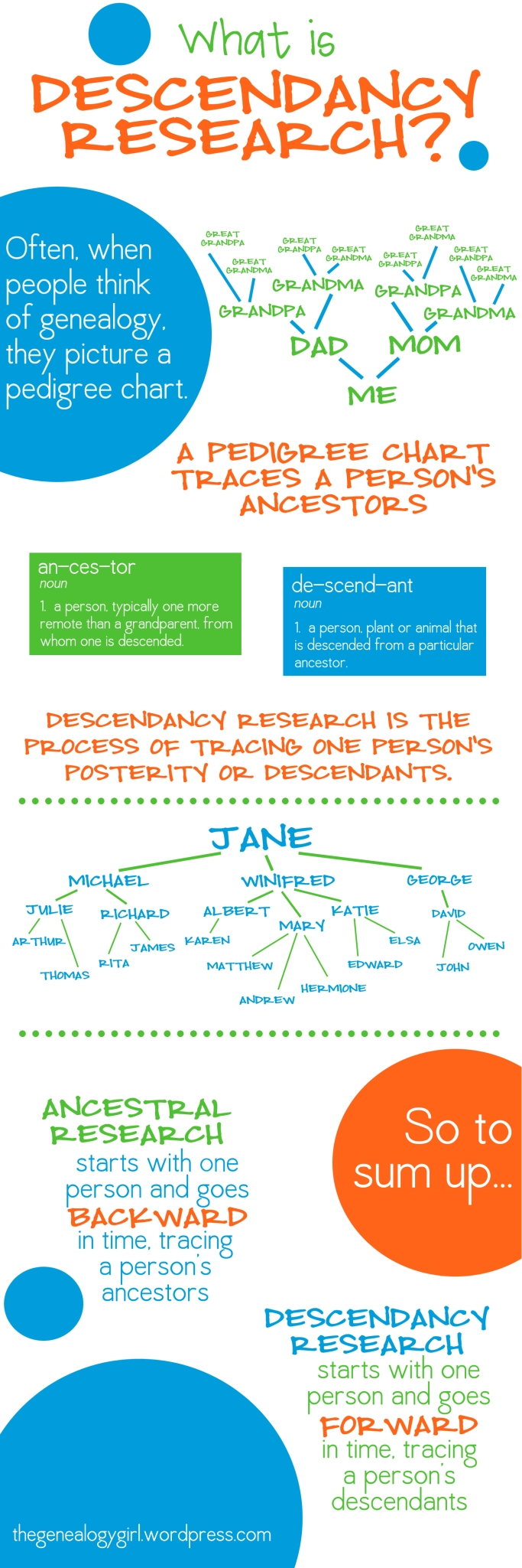 gg defined- descendancy research
