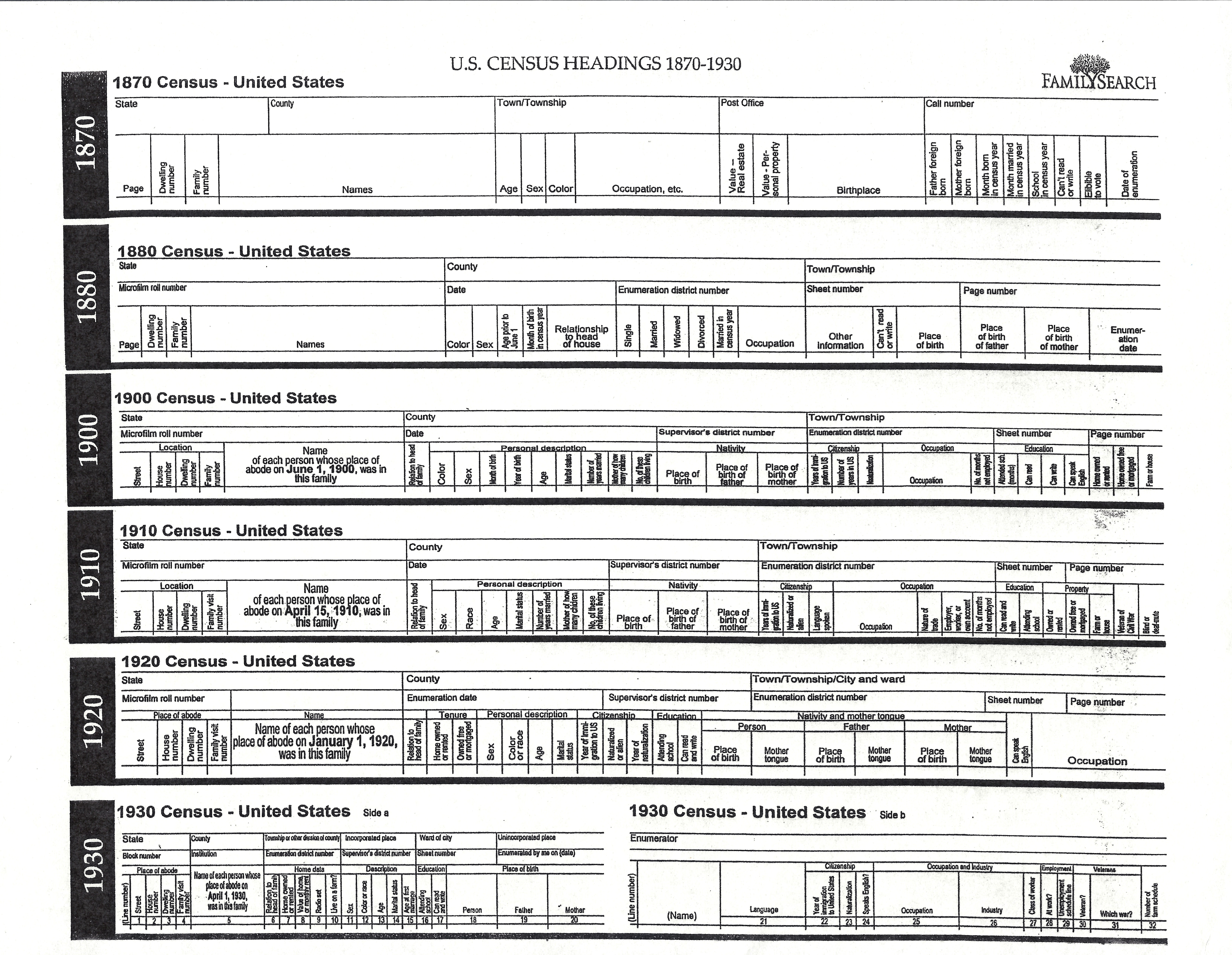 From the Beginning – Understanding the US Federal Census, 1930 ...