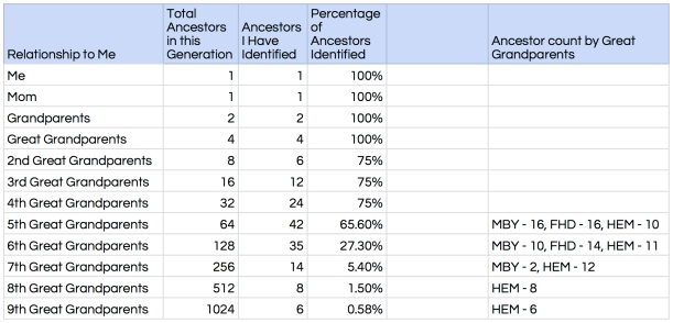 Maternal Ancestor Count, 27 September 2017